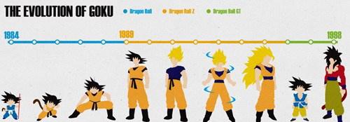 O nível de epicidade do Goku é mais de 8000!